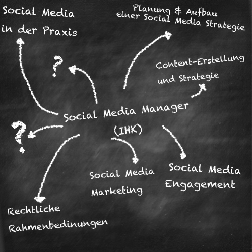 Social Media Manager (IHK) in Ulm