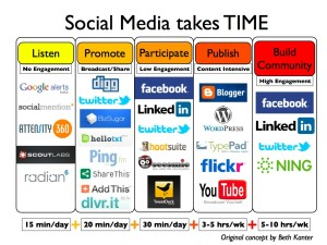 via: https://gigaom.com/2010/12/01/how-much-time-does-social-media-marketing-take/