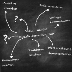 Social Media Mitarbeitermotivation