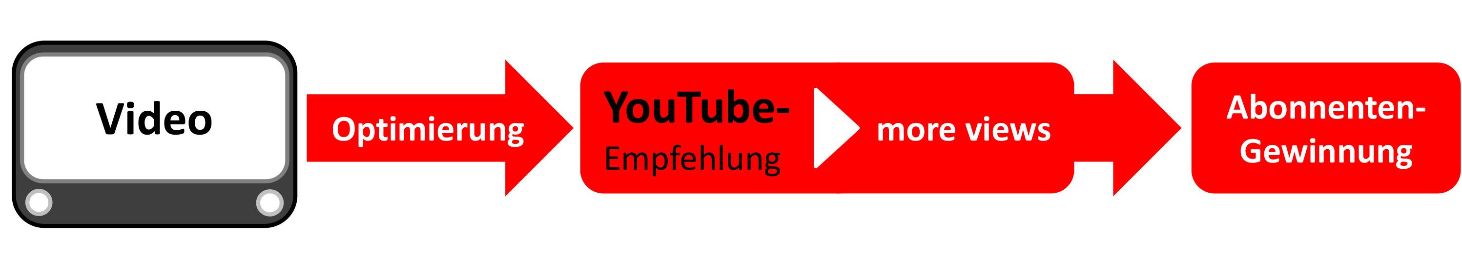 Youtube-Abonnenten gewinnen