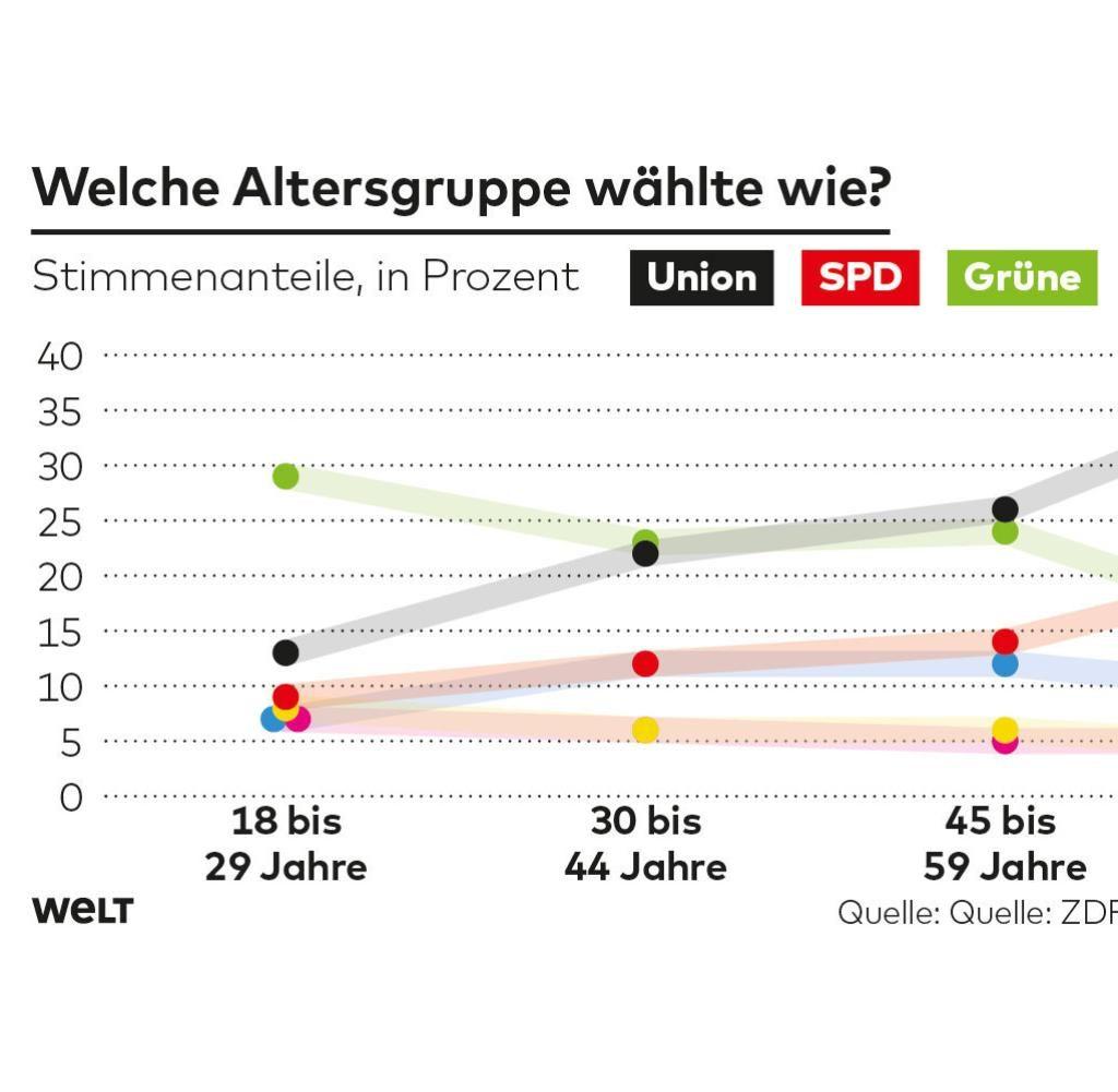Bildquelle:https://www.welt.de/politik/deutschland/article194198267/Europawahl-2019-Wer-waehlte-wen-nach-Alter-Beruf-Geschlecht.html